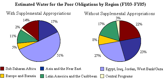 Senator Paul Simon Water For The Poor Act Of 2005