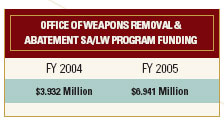 Office of Weapons Removal & Abatement SA/LW Program Funding: FY 2004: $3.932 Million, FY 2005: $6.941 Million