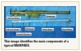 This image identifies the main components of a typical MANPADS.
