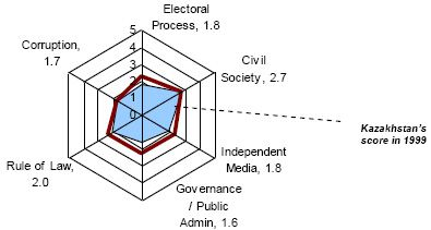 Date: 01/01/2008 Description: The graph to the left shows Kazakhstans