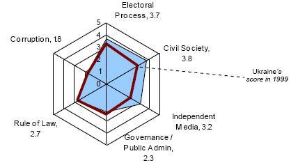 Date: 01/01/2008 Description: The graph to the left shows Ukraines