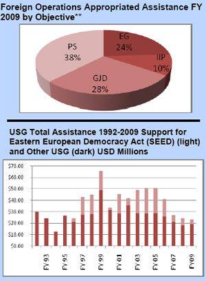 Total Cholesterol Chart: Foreign Operations Appropriated Assistance: Albania,Chart