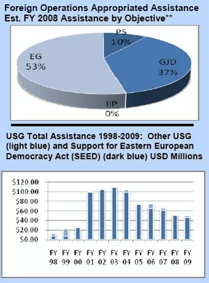 Pie Chart Of Us Budget: Foreign Operations Appropriated Assistance: Serbia,Chart
