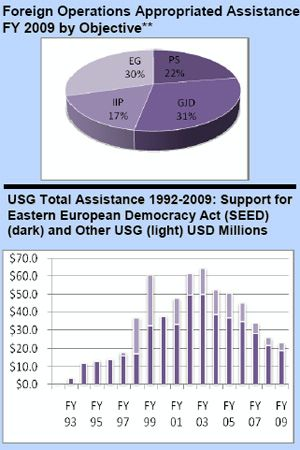 Pie Chart Of Us Budget: Foreign Operations Appropriated Assistance: Macedonia,Chart