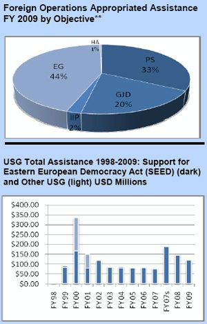 Pie Chart Of Us Budget: Foreign Operations Appropriated Assistance: Kosovo,Chart