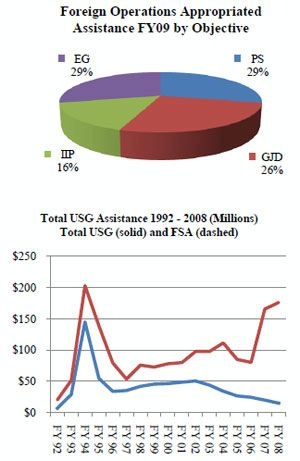 Pie Chart Of Us Budget: Foreign Operations Appropriated Assistance: Kazakhstan,Chart
