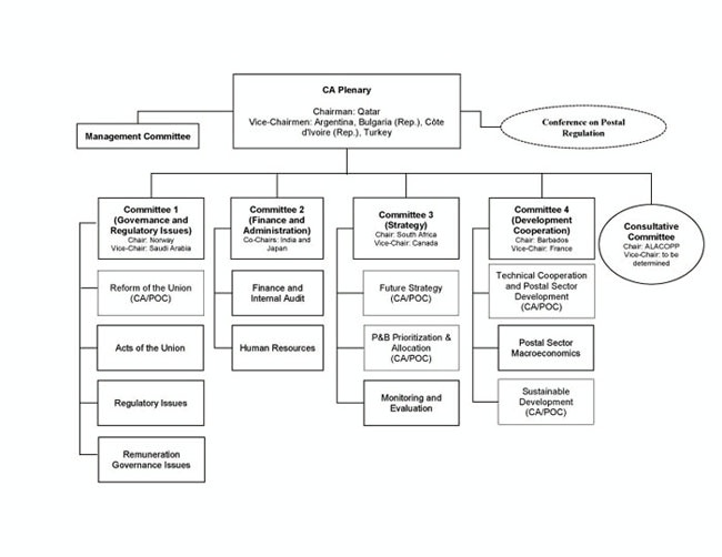 Define Organizational Chart: Council of Administration (COA) Organizational Chart,Chart