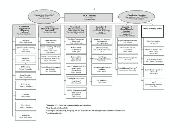 Organizational Chart Of A Small Hotel: Postal Operations Council (POC) Organizational Chart,Chart