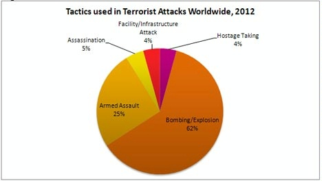 Date: 05/30/2013 Description: Figure 2: Tactics used in terrorist attacks worldwide, 2012. Chart shows Assassination 5%; Facility/Infrastructure Attack 4%; Hostage Taking 4%; Bombing/Explosion 62%; Armed Assault 25%. - State Dept Image