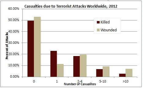 Date: 05/30/2013 Description: Figure 1: Casualties due to terrorist attacks worldwide, 2012. Chart shows percent of attacks; number of casualties; killed and wounded. - State Dept Image