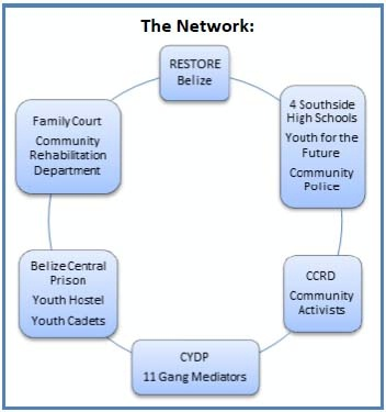 Flow Chart Icon: 2012/Belize/Engagement Report,Chart