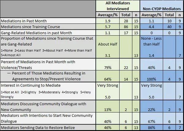 Inventory Flow Chart: 2012/Belize/Engagement Report,Chart