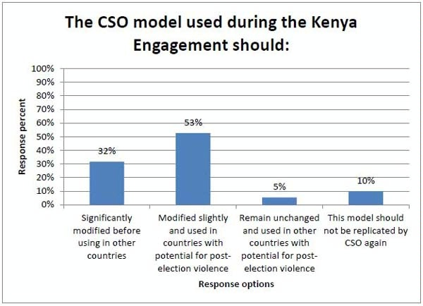 Va Claim Pay Chart: 2013/Kenya/CSO7s Kenya Engagement - Conflict Prevention Initiative,Chart