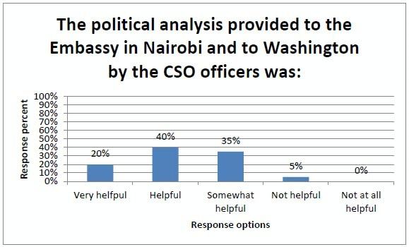 Number Chart 1 100: 2013/Kenya/CSO7s Kenya Engagement - Conflict Prevention Initiative,Chart