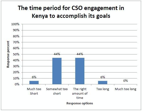 Va Benefits Pay Chart: 2013/Kenya/CSO7s Kenya Engagement - Conflict Prevention Initiative,Chart