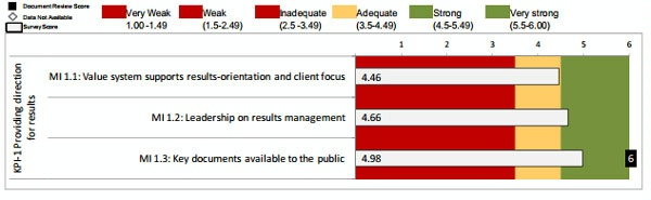 Date: 2012 Description: MOPAN Common Approach 2012-World Bank: Figure 3.5 KPI 1: Providing Direction for Results, Ratings of Micro-Indicators © MOPAN Image