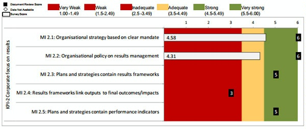 Date: 2012 Description: MOPAN Common Approach 2012-World Bank: Figure 3.6 KPI 2: Corporate Focus on Results, Ratings of Micro-Indicators © MOPAN Image
