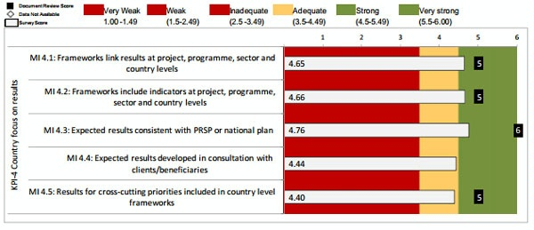 Date: 2012 Description: MOPAN Common Approach 2012-World Bank:  Figure 3.8 KPI 4: Country Focus on Results, Ratings of Micro-Indicators © MOPAN Image
