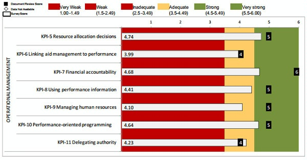 Date: 2012 Description: MOPAN Common Approach 2012-World Bank:  Figure 3.9 Quadrant II: Operational Management, Survey and Document Review Ratings © MOPAN Image