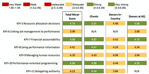 Date: 2012 Description: MOPAN Common Approach 2012-World Bank:  Figure 3.10 Quadrant II: Operational Management, Mean Scores by Respondent Group © MOPAN Image