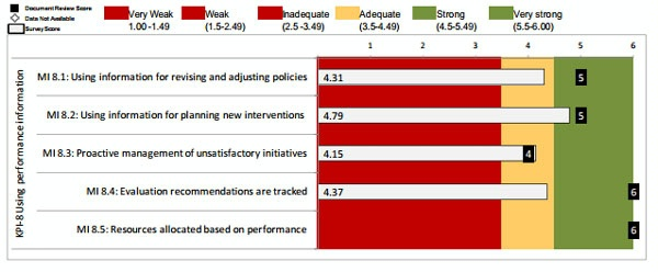 Date: 2012 Description: MOPAN Common Approach 2012-World Bank:  Figure 3.14 KPI 8: Using Performance Information, Ratings of Micro-Indicators © MOPAN Image