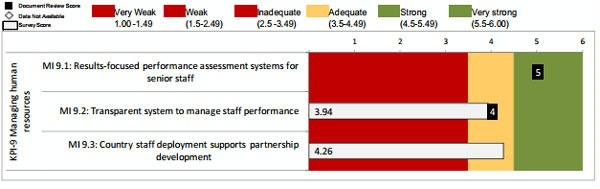 Date: 2012 Description: MOPAN Common Approach 2012-World Bank:  Figure 3.15 KPI 9: Managing Human Resources, Ratings of Micro-Indicators © MOPAN Image