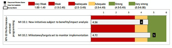 Date: 2012 Description: MOPAN Common Approach 2012-World Bank:  Figure 3.16 KPI 10: Performance-oriented Programming, Ratings of Micro-Indicators © MOPAN Image