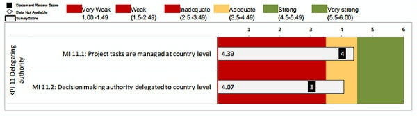 Date: 2012 Description: MOPAN Common Approach 2012-World Bank:  Figure 3.17 KPI 11: Delegating Authority, Ratings of Micro-Indicators © MOPAN Image