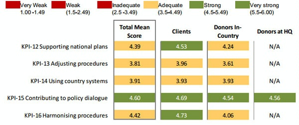 Date: 2012 Description: MOPAN Common Approach 2012-World Bank:  Figure 3.19 Quadrant III: Relationship Management, Mean Scores by Respondent Group © MOPAN Image