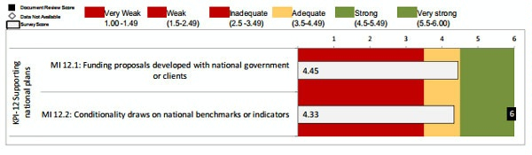 Date: 2012 Description: MOPAN Common Approach 2012-World Bank:  Figure 3.20 KPI 12: Supporting National Plans, Ratings of Micro-Indicators © MOPAN Image