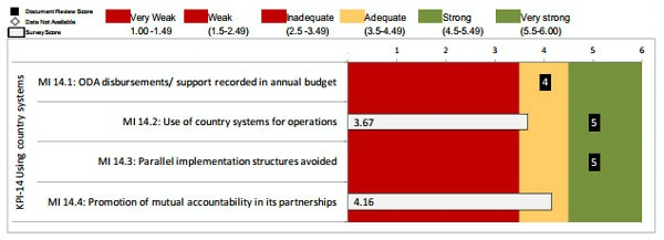 Date: 2012 Description: MOPAN Common Approach 2012-World Bank:  Figure 3.22 KPI 14: Using Country Systems, Ratings of Micro-Indicators © MOPAN Image