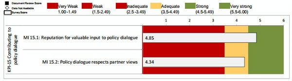 Date: 2012 Description: MOPAN Common Approach 2012-World Bank:  Figure 3.23 KPI 15: Contributing to Policy Dialogue, Ratings of Micro-Indicators © MOPAN Image
