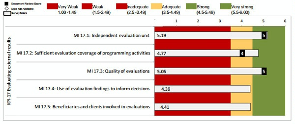 Date: 2012 Description: MOPAN Common Approach 2012-World Bank:  Figure 3.27 KPI 17: Evaluating External Results, Ratings of Micro-Indicators © MOPAN Image
