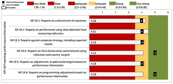 Date: 2012 Description: MOPAN Common Approach 2012-World Bank:  Figure 3.28 KPI 18: Presenting Performance Information, Ratings of Micro-Indicators © MOPAN Image