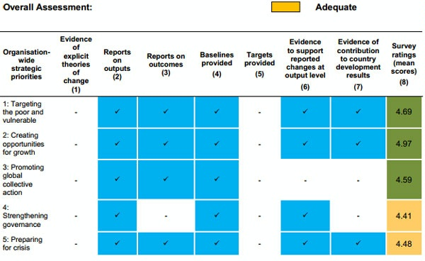 Date: 2012 Description: MOPAN Common Approach 2012-World Bank:  Figure 4.2 KPI A: Evidence of Extent of Progress toward Organisation-Wide Outcomes, Ratings © MOPAN Image