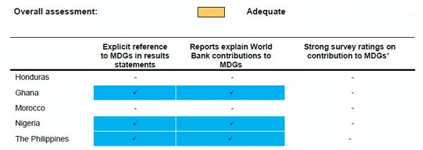 Date: 2012 Description: MOPAN Common Approach 2012-World Bank:  Figure 4.10 KPI C: Contribution to Relevant MDGs, Overall Rating and Criteria © MOPAN Image
