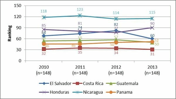 Date: 11/11/2014 Description: Line graph of Figure 1 Global competitiveness index business sophistication. Graphic from September 8, 2014 Mid-Term Evaluation Report - Partnership for Growth El Salvador. - State Dept Image