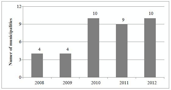 Date: 11/11/2014 Description: Bar chart of Figure 1 Number of municipalities with crime prevention councils (2008-2012) . Graphic from September 8, 2014 Mid-Term Evaluation Report - Partnership for Growth El Salvador. - State Dept Image