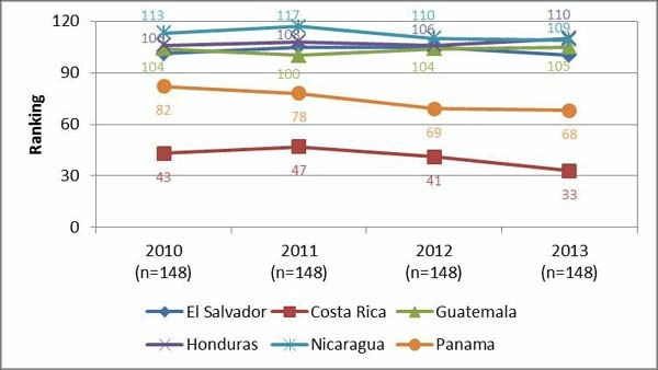 Date: 11/11/2014 Description: Line graph of Figure 1 Global competitiveness index higher education and training. Graphic from September 8, 2014 Mid-Term Evaluation Report - Partnership for Growth El Salvador. - State Dept Image