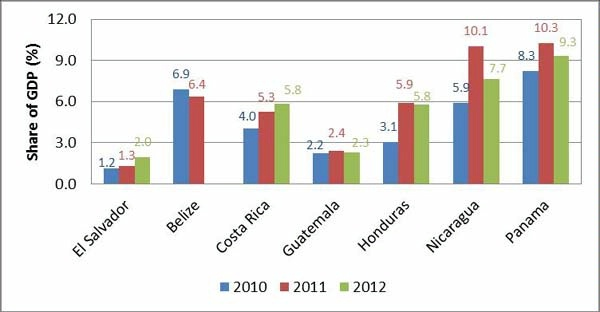 Date: 11/11/2014 Description: Bar chart of Figure 1 Foreign direct investment as percent of GDP. Graphic from September 8, 2014 Mid-Term Evaluation Report - Partnership for Growth El Salvador. - State Dept Image