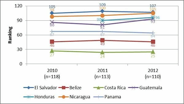 Date: 11/11/2014 Description: Line graph of Figure 2 FutureBrand country brand ranking. Graphic from September 8, 2014 Mid-Term Evaluation Report - Partnership for Growth El Salvador. - State Dept Image