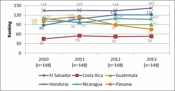 Date: 11/11/2014 Description: Line graph of Figure 2 Global competitiveness index labor market efficiency. Graphic from September 8, 2014 Mid-Term Evaluation Report - Partnership for Growth El Salvador. - State Dept Image