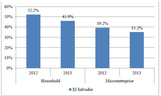 Date: 11/11/2014 Description: Bar chart of Figure 2 Percent of Salvadorans who are satisfied with the performance of the National Police, households vs. microenterprises, 2012 and 2013. Graphic from September 8, 2014 Mid-Term Evaluation Report - Partnership for Growth El Salvador. - State Dept Image