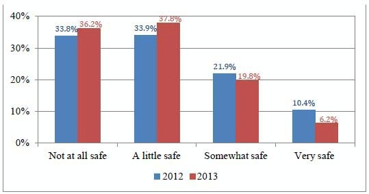 Date: 11/11/2014 Description: Bar chart of Figure 2 Public perception of safety on public transport routes in El Salvador (2012 - 2013) . Graphic from September 8, 2014 Mid-Term Evaluation Report - Partnership for Growth El Salvador. - State Dept Image