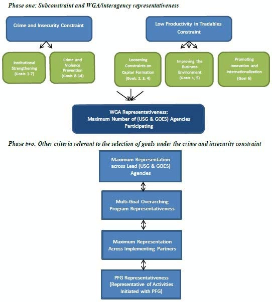 Date: 11/11/2014 Description: Flowchart of Figure 2.1 PFG goal-selection process. Graphic from September 8, 2014 Mid-Term Evaluation Report - Partnership for Growth El Salvador. - State Dept Image