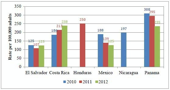 Date: 11/11/2014 Description: Bar chart of Figure 4 Convictions per 100,000 Adults (2010, 2011, 2012). Graphic from September 8, 2014 Mid-Term Evaluation Report - Partnership for Growth El Salvador. - State Dept Image