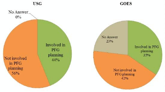 Date: 11/11/2014 Description: Pie charts of Figure 5.7 Staff involved in planning and development of PFG. Graphic from September 8, 2014 Mid-Term Evaluation Report - Partnership for Growth El Salvador. - State Dept Image
