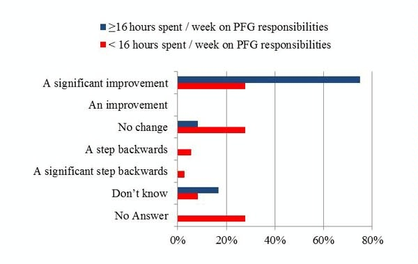 Date: 11/11/2014 Description: Bar chart of Figure 5.8 Perceived effectiveness of PFG compared to traditional development assistance approaches. Graphic from September 8, 2014 Mid-Term Evaluation Report - Partnership for Growth El Salvador. - State Dept Image