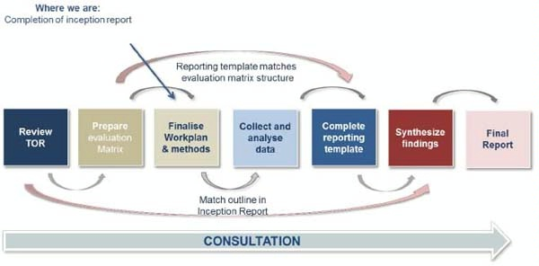 Date: 11/12/2014 Description: Flowchart of Figure 1 The process of the Evaluation. Graphic from October 30, 2013 Inception Report -- Independent Evaluation of the International Trade Centre. - ITC Image