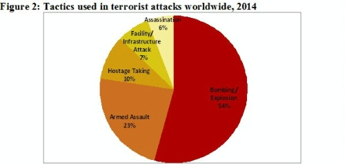 Date: 06/18/2015 Description: Tactics used in terrorist attacks worldwide, 2014. - State Dept Image